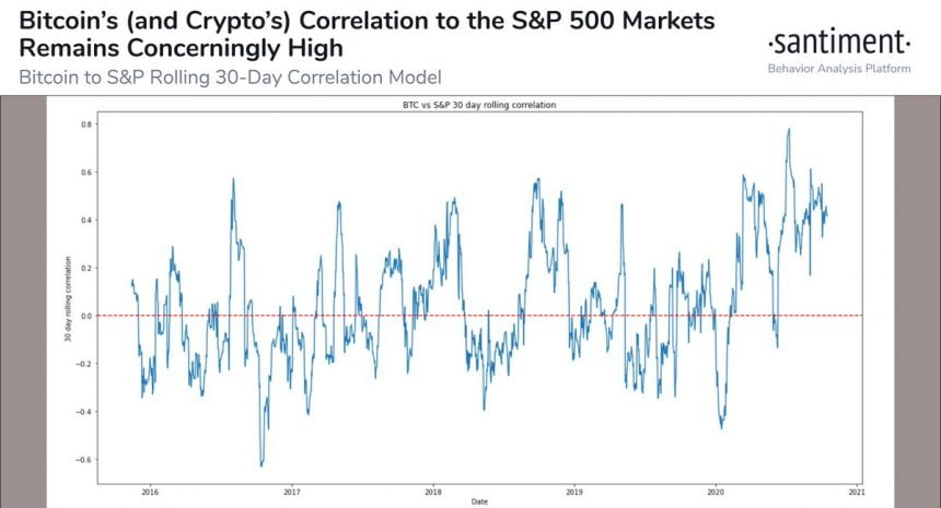 The Sentiment team pointed to an alarmingly high correlation of Bitcoin and the S & P 500.