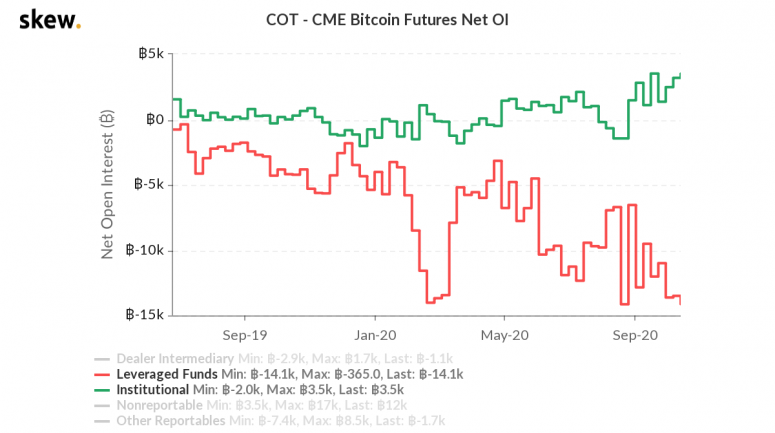 Institutions have opened a record volume of bullish positions on Bitcoin, despite negative events.